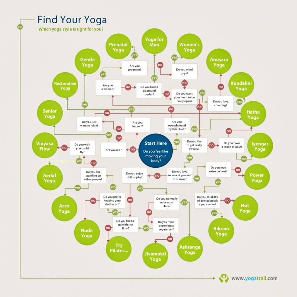 Find Your Yoga Style The Fun Way - Picture Credit Yogatrail.com